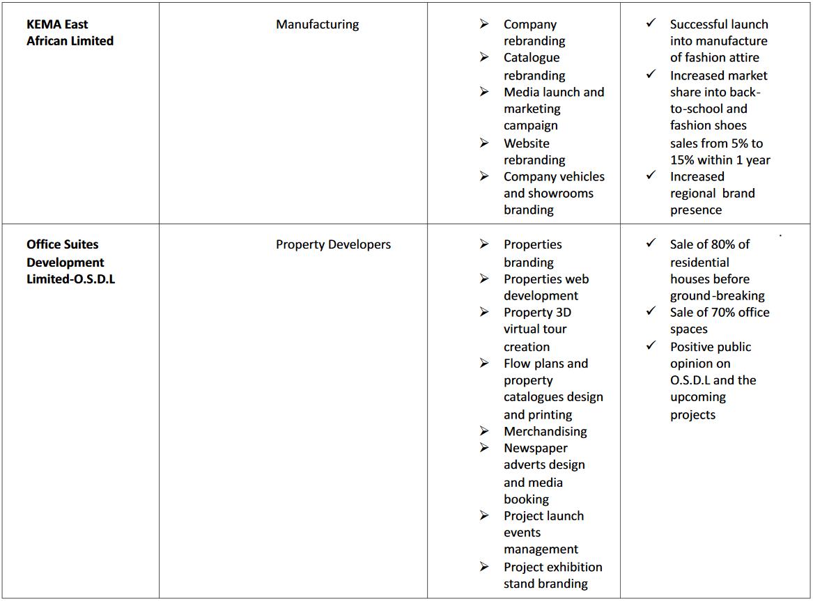 ADMEDIA COMMUNICATIONS LTD CASE STUDIES